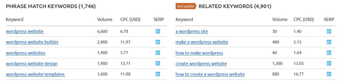 Keyword search for WordPress Website
